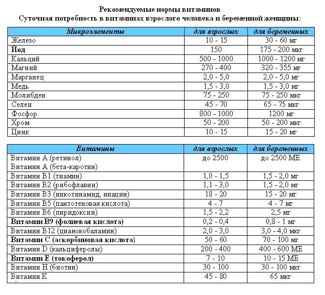 Суточная норма калорий для беременных женщин 36