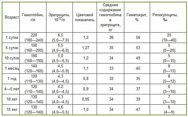 Какой гемоглобин норма у беременных 74