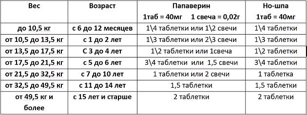 cherez-skolko-chasov-mozhno-davat-analdim