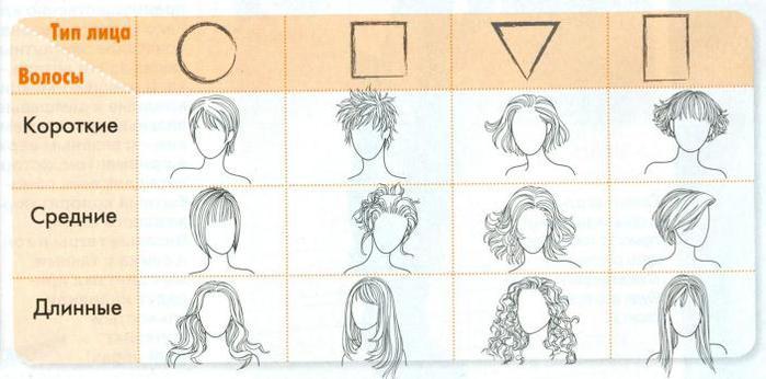 как выбрать стрижку по форме лица женщине фото-правила стрижки
