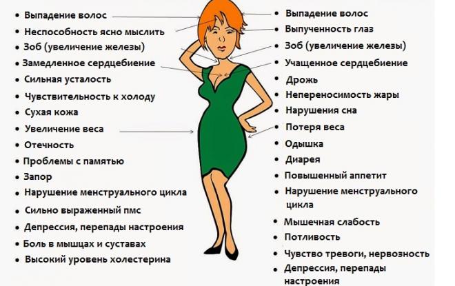 Список признаков сбоя