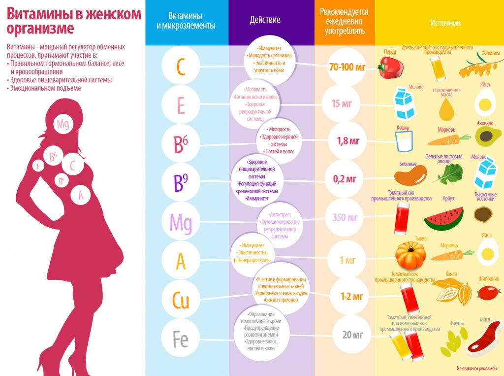 Лучшие витамины для женщин после 30