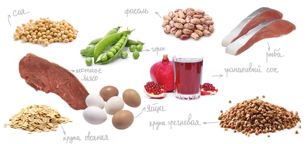 Норма гемоглобина у женщин по возрасту-продукты