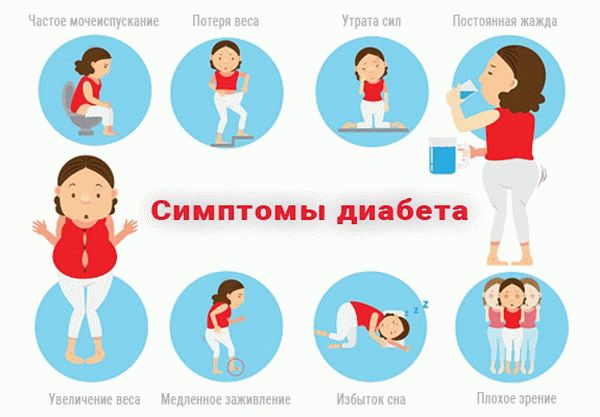 Признаки сахарного диабета у женщин после 30 симптомы
