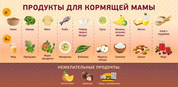 Рацион питания кормящей матери новорожденного в первые месяцы жизни-продукты